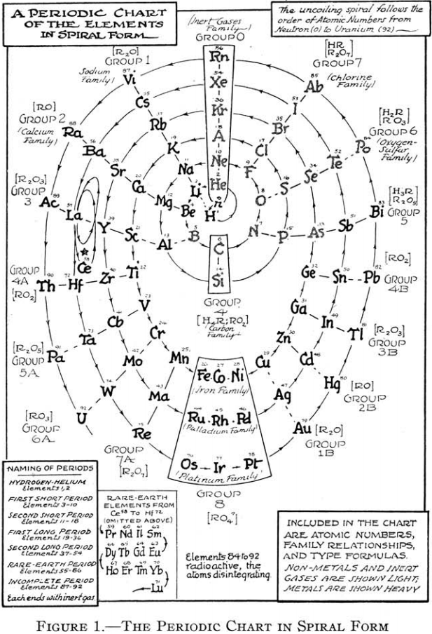 Periodic table database chemogenesis educ 1939 16 7 p 335 k gordon irwin presents a periodic chart of the elements in spiral form the paper is used to justify this formulation in terms urtaz Gallery