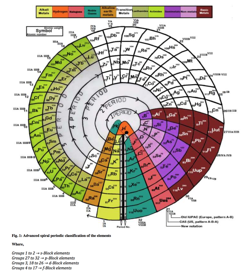 Advanced Spiral Periodic Classification Of The Elements