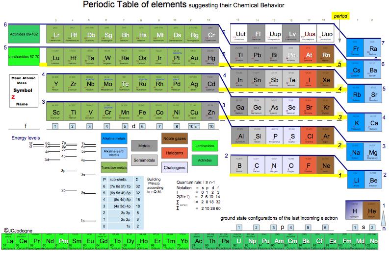 Periodic table database chemogenesis janet new colour urtaz Images