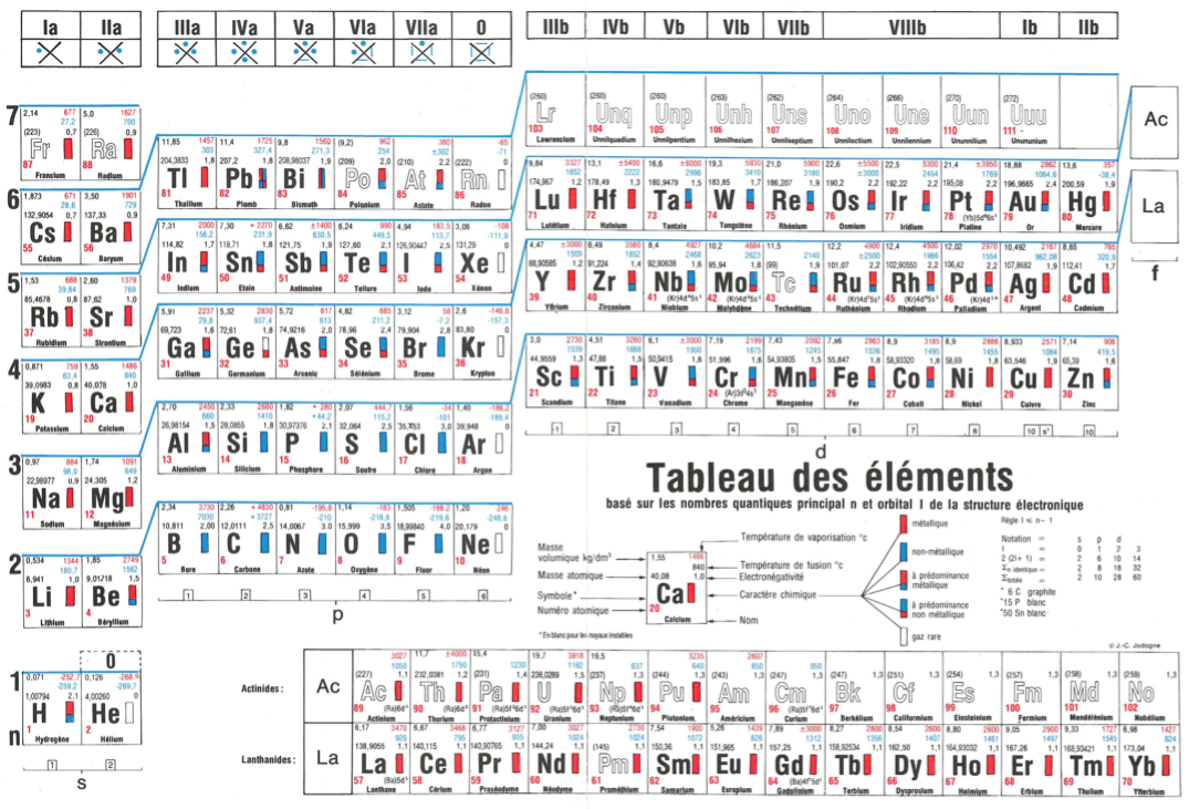 welch pdf periodic table sargent table a to how add apps directories kompozer 1png with - Tabla Periodica De Los Elementos Sargent Welch