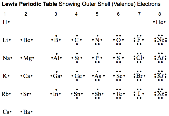 Periodic table database chemogenesis a periodic table showing the outer shell of valence electrons associated with lewis atoms urtaz Images