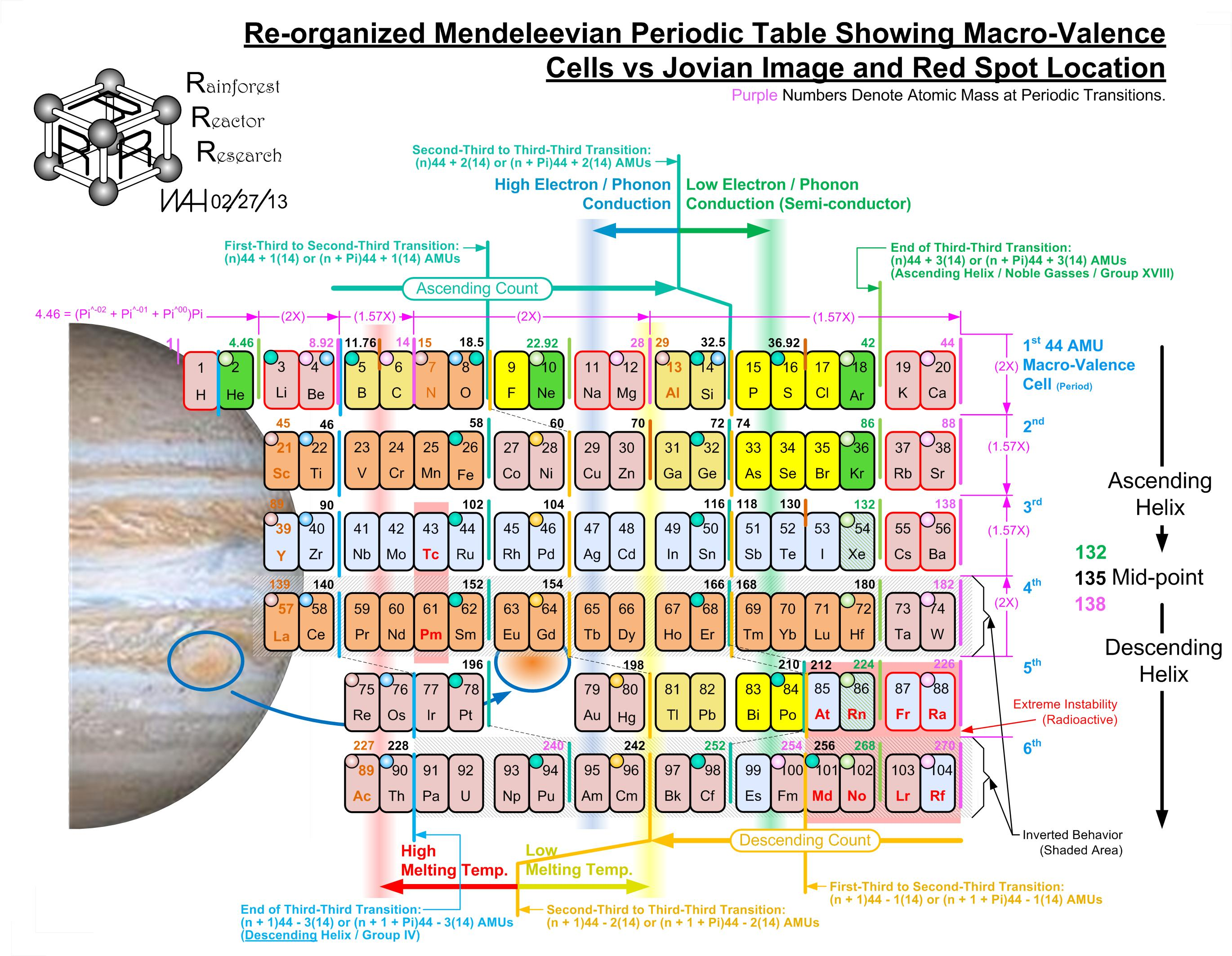 Periodic table database chemogenesis a macro valence cells vs jovian image and red spot location periodic table by bill harrington foundercto of rainforest reactor research and temporal gamestrikefo Image collections