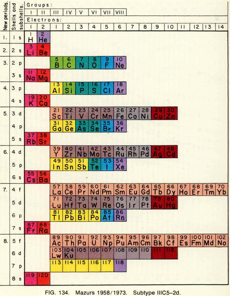 Extended periodic table of elements choice image periodic table periodic table database chemogenesis mazurs 1958 73 gamestrikefo choice image gamestrikefo Images