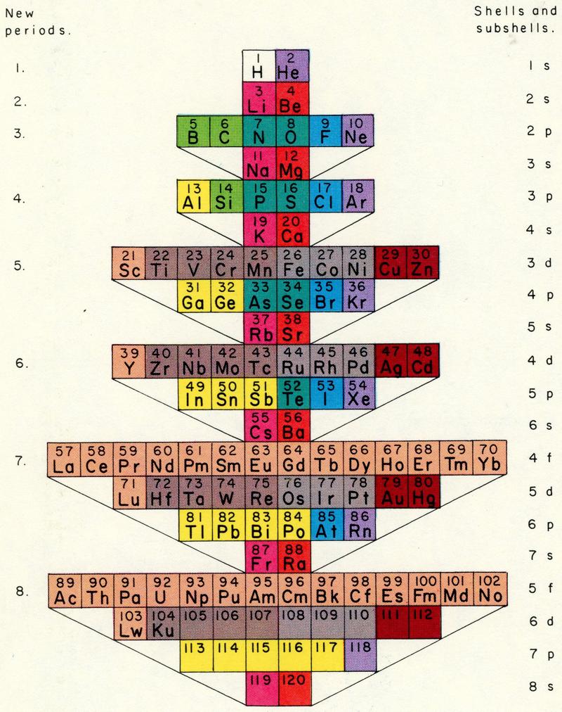 Periodic table database chemogenesis mazurs 1955 gamestrikefo Images