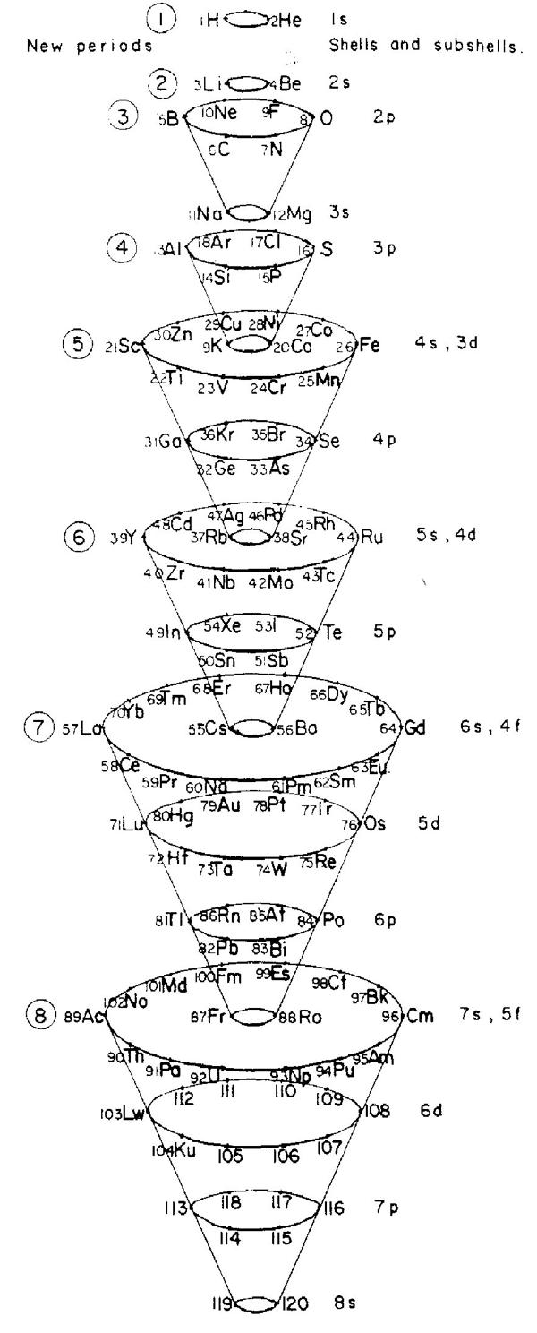 Periodic Table Database Chemogenesis F Block Orbital Diagram