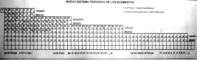 Periodic table database chemogenesis a paper pdf here titled generic laws of the chemical elements a new periodic system by the peruvian oswaldo baca mendoza urtaz Image collections