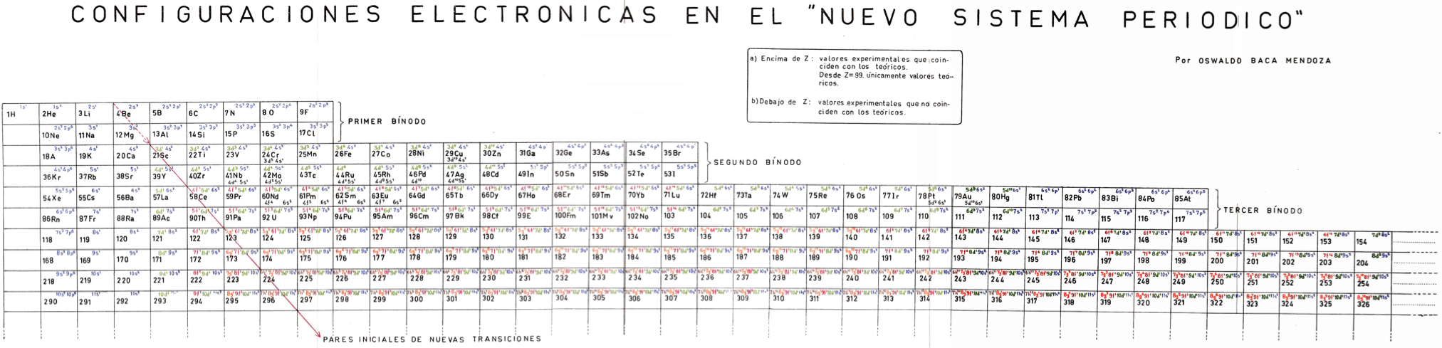 Big Periodic Table Demirediffusion