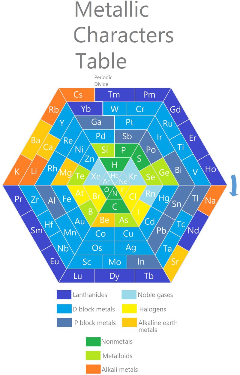 Periodic table database chemogenesis for Earth elements organics