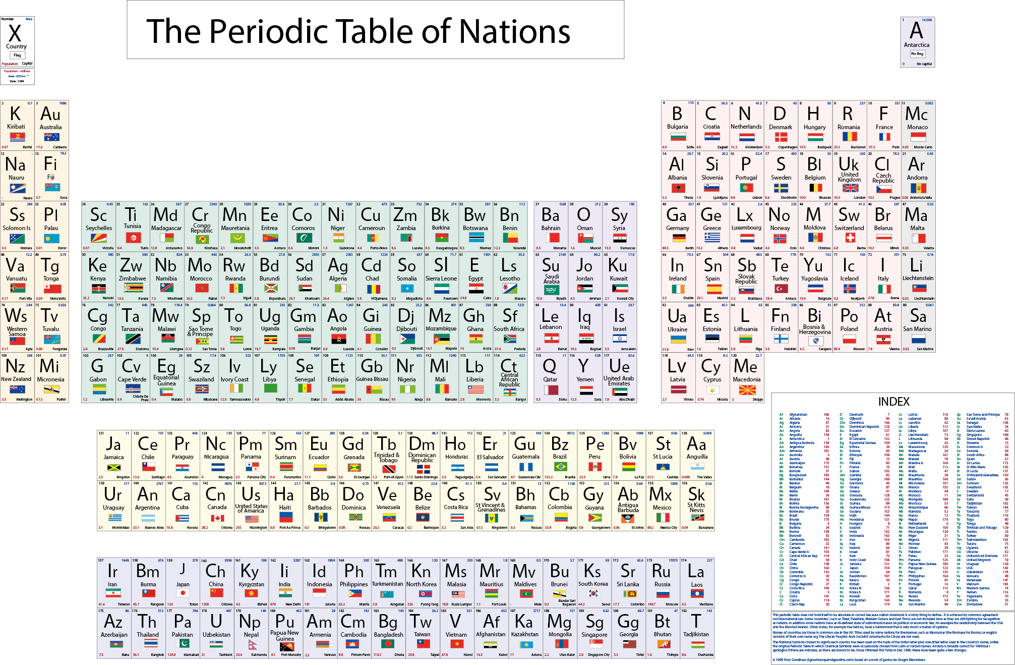 Periodic table database chemogenesis periodic table of nations gamestrikefo Images