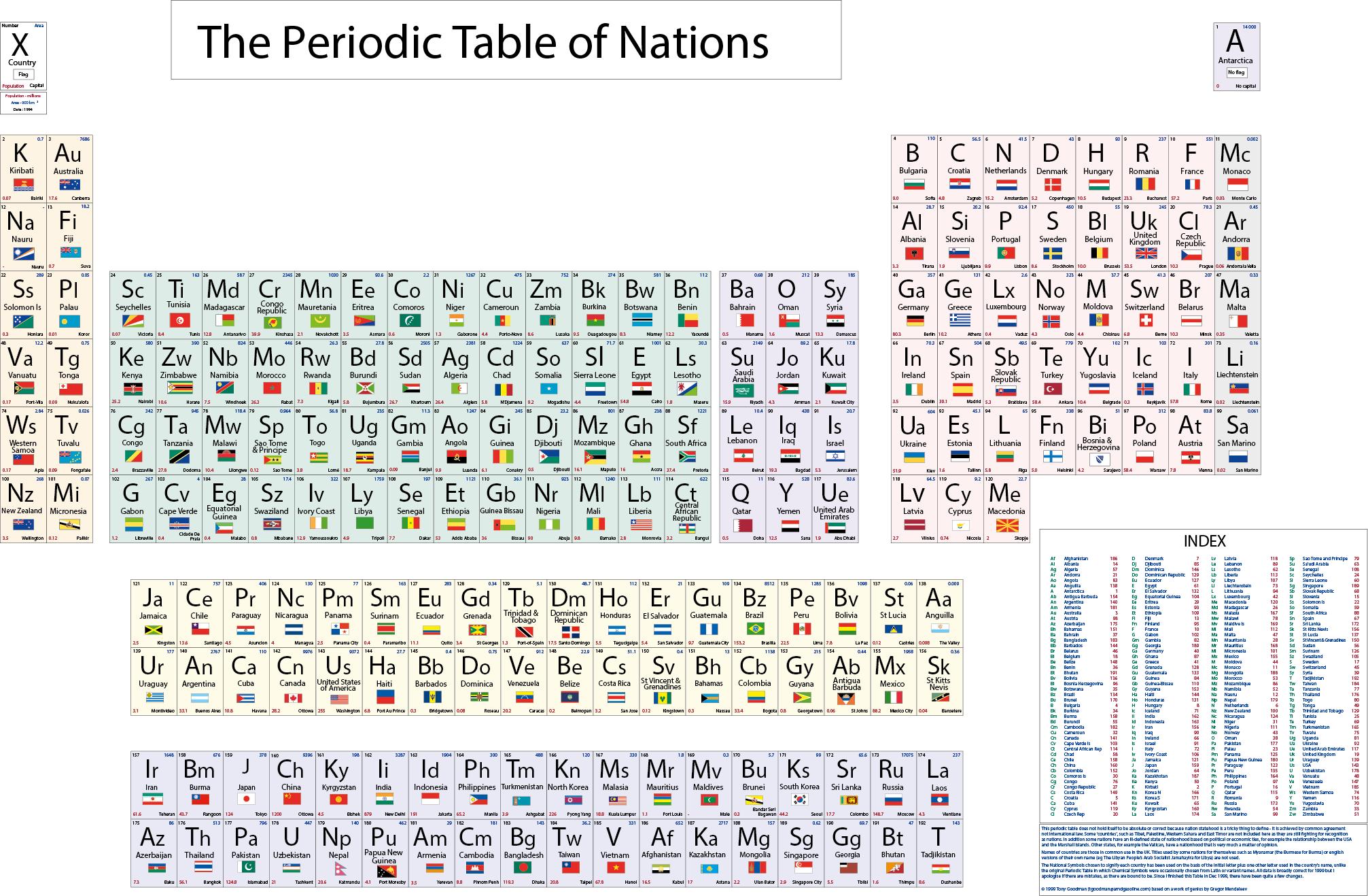 Periodic table database chemogenesis periodic table of nations urtaz Images
