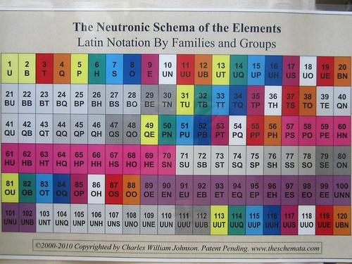 Latin names of all elements in periodic table pdf www periodic table database chemogenesis urtaz Choice Image