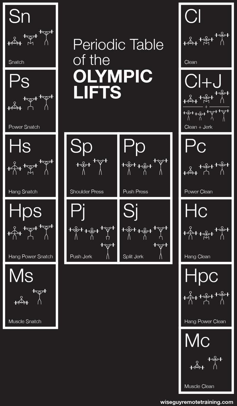 Periodic table database chemogenesis olympic lifts gamestrikefo Images
