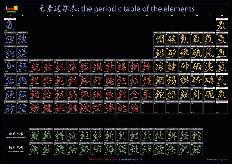 Periodic table database chemogenesis top of page urtaz Choice Image