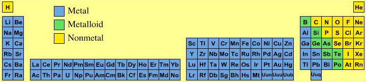 they appear as metals metalloid semi metals and non metals most of the non metals are molecular materials while most of the metalloids have an extended - Periodic Table Metals