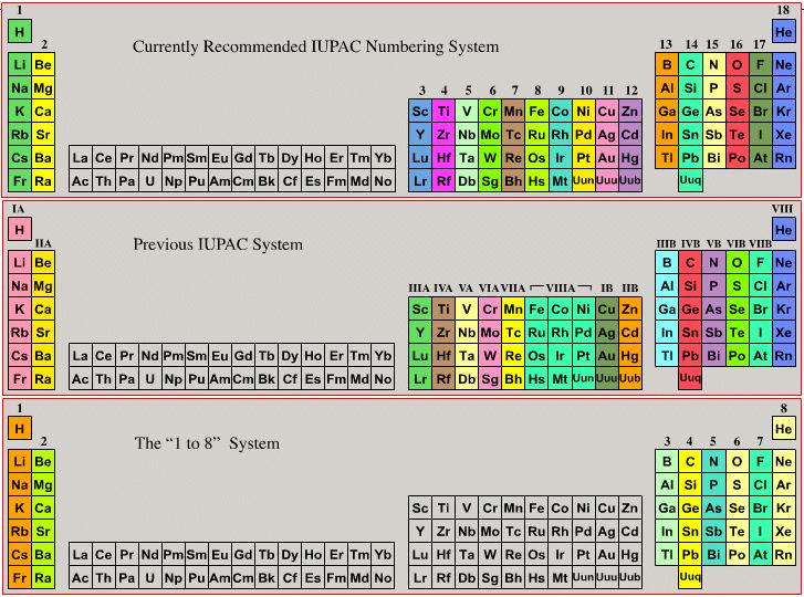 Periodic table database chemogenesis group numbering systems urtaz