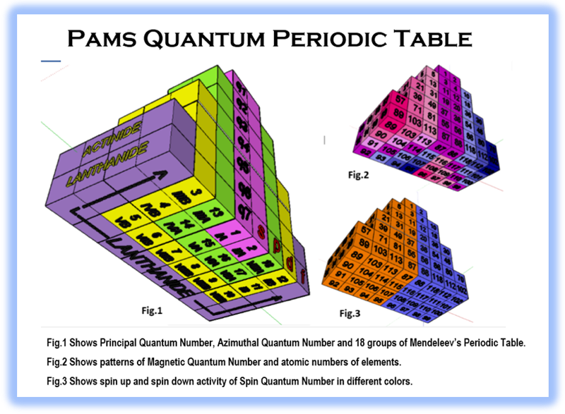 Periodic table database chemogenesis adomah periodic table and normal distribution urtaz Images