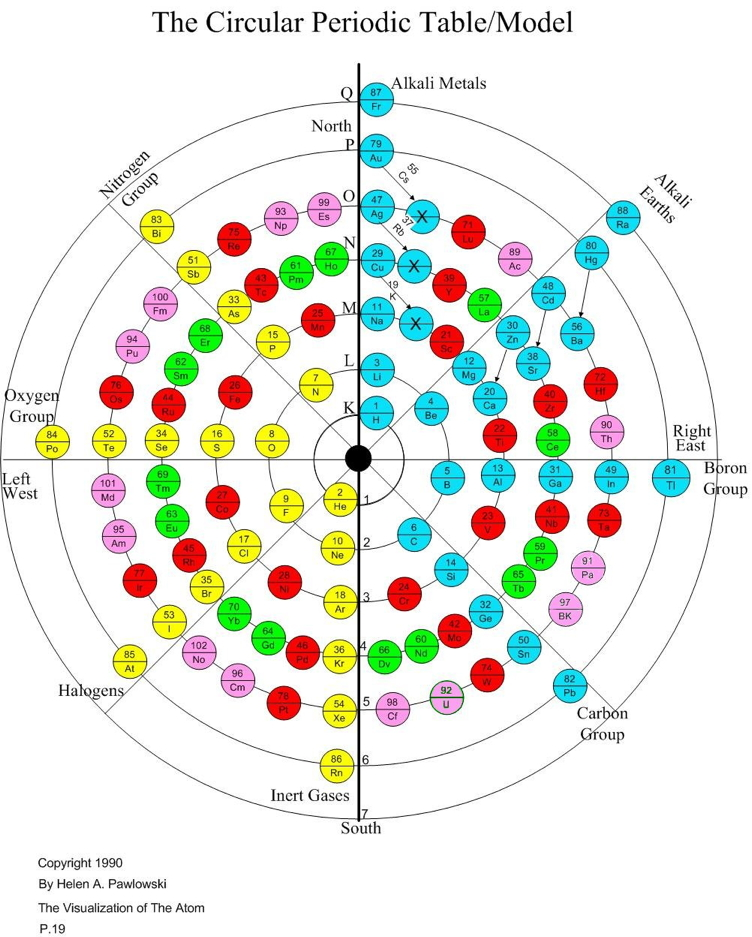 Periodic table database chemogenesis ccuart Image collections