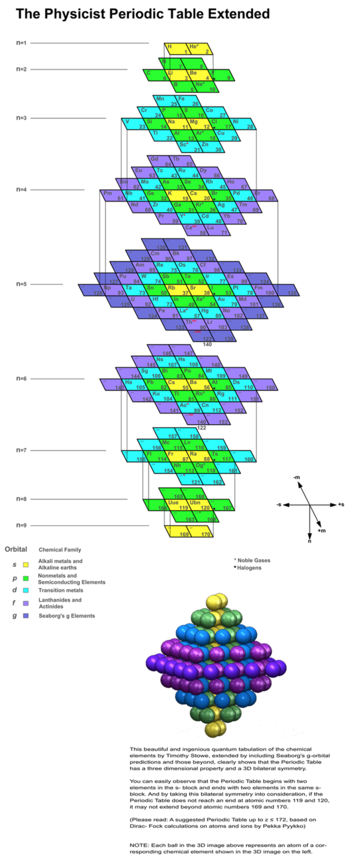 Periodic table database chemogenesis top of page gamestrikefo Image collections