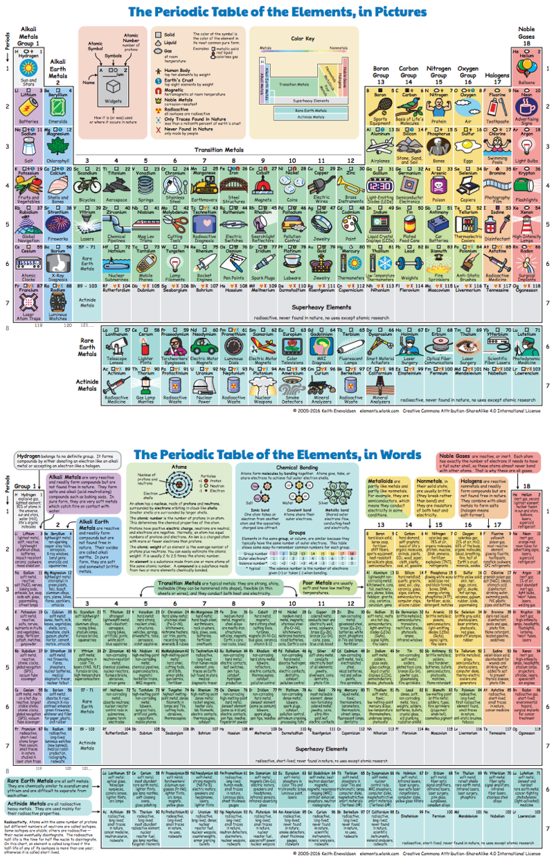 Periodic table database chemogenesis thanks gamestrikefo Image collections