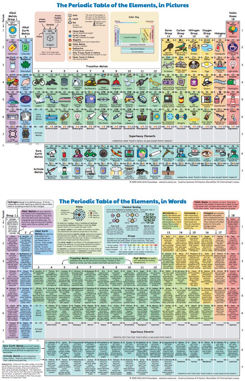 Periodic table database chemogenesis thanks to eric scerri for the gamestrikefo Images