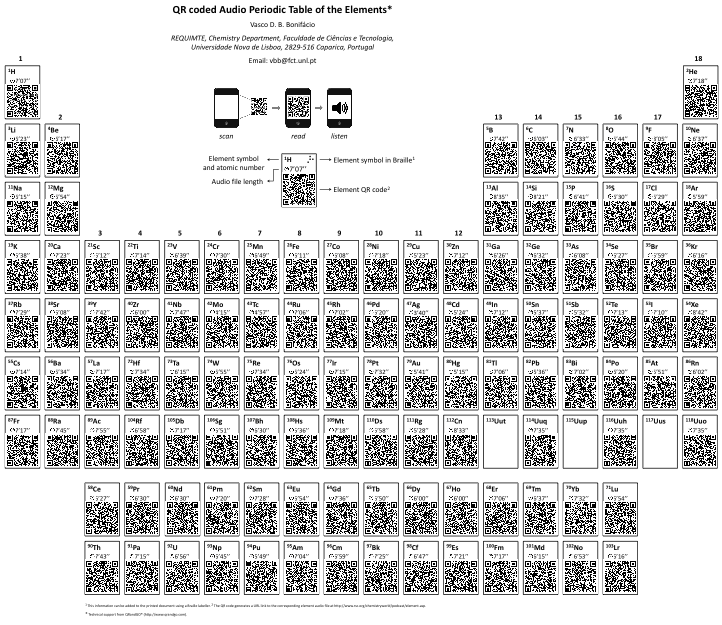 Periodic table database chemogenesis the potential of qr apte was tested using a smart phone and is envisaged to become a truly powerful tool to teach chemistry to blind and visually impaired urtaz Images