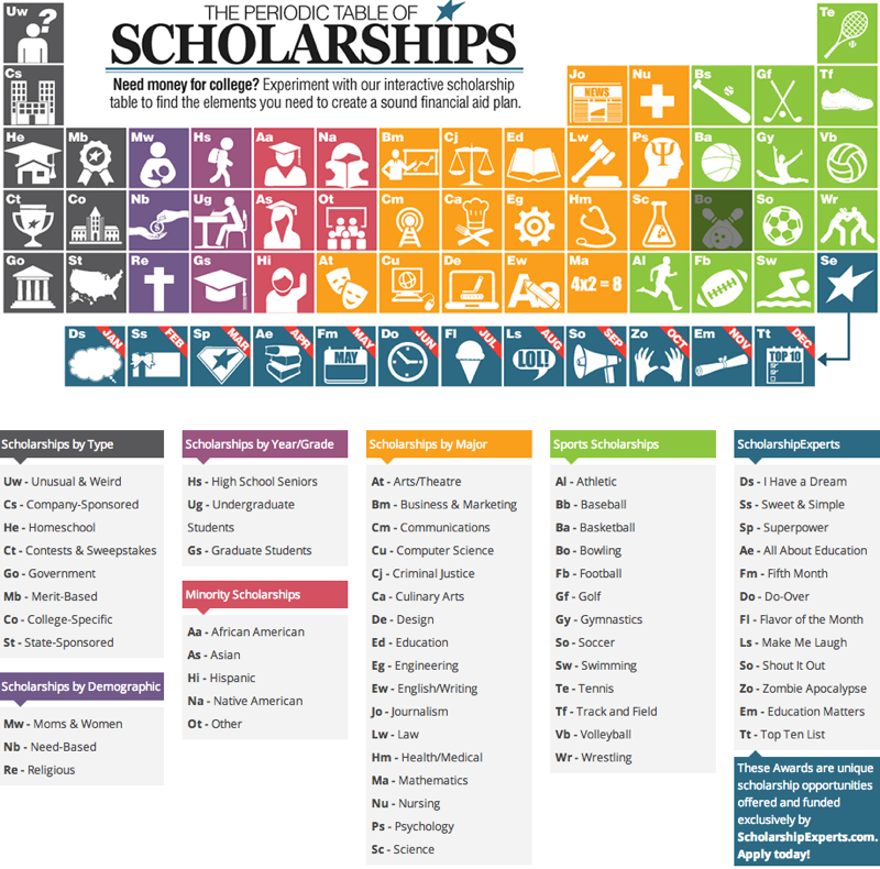 college prowler scholarships I've signed up for fastweb and scholarshipscom to find scholarships some of them seem a little fishy, though like a no essay one from a place called.