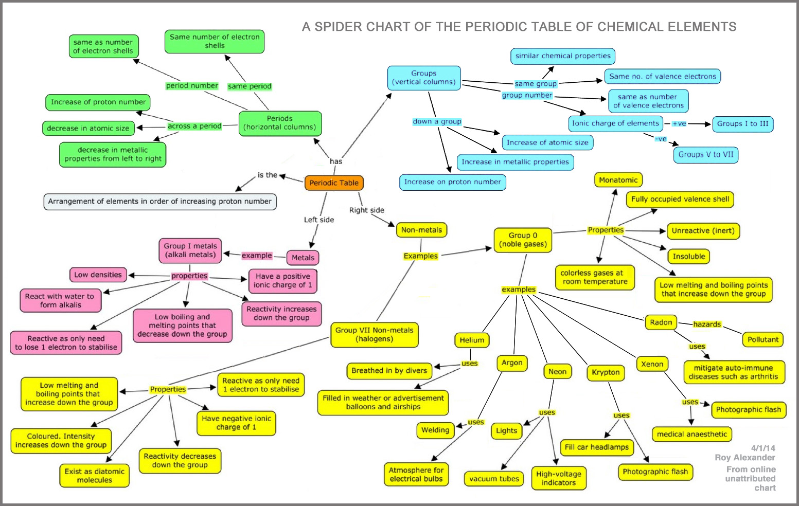 Periodic table database chemogenesis spider chart urtaz Image collections