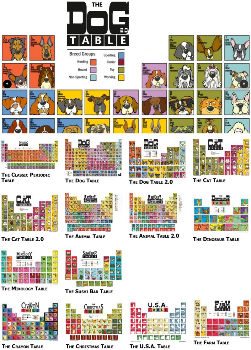 Periodic table database chemogenesis animal cat christmas crayon dinosaur dog farm mixology sushi bar usa as well as classic gamestrikefo Image collections
