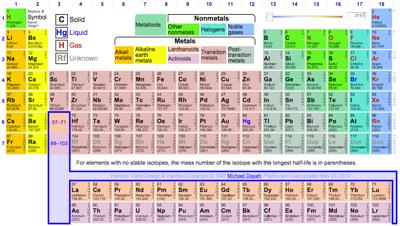 Periodic table database chemogenesis five formulations showing the history development urtaz Choice Image