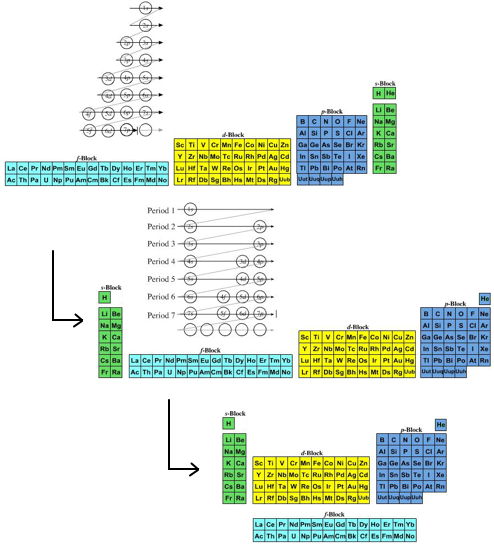 Periodic table database chemogenesis modern and commonly employed periodic table urtaz Gallery