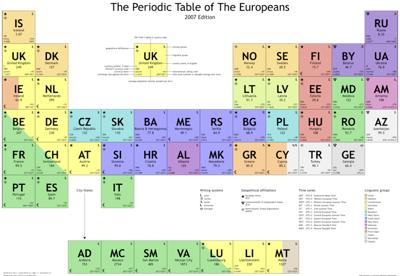 Не Химия Периодическая Таблица