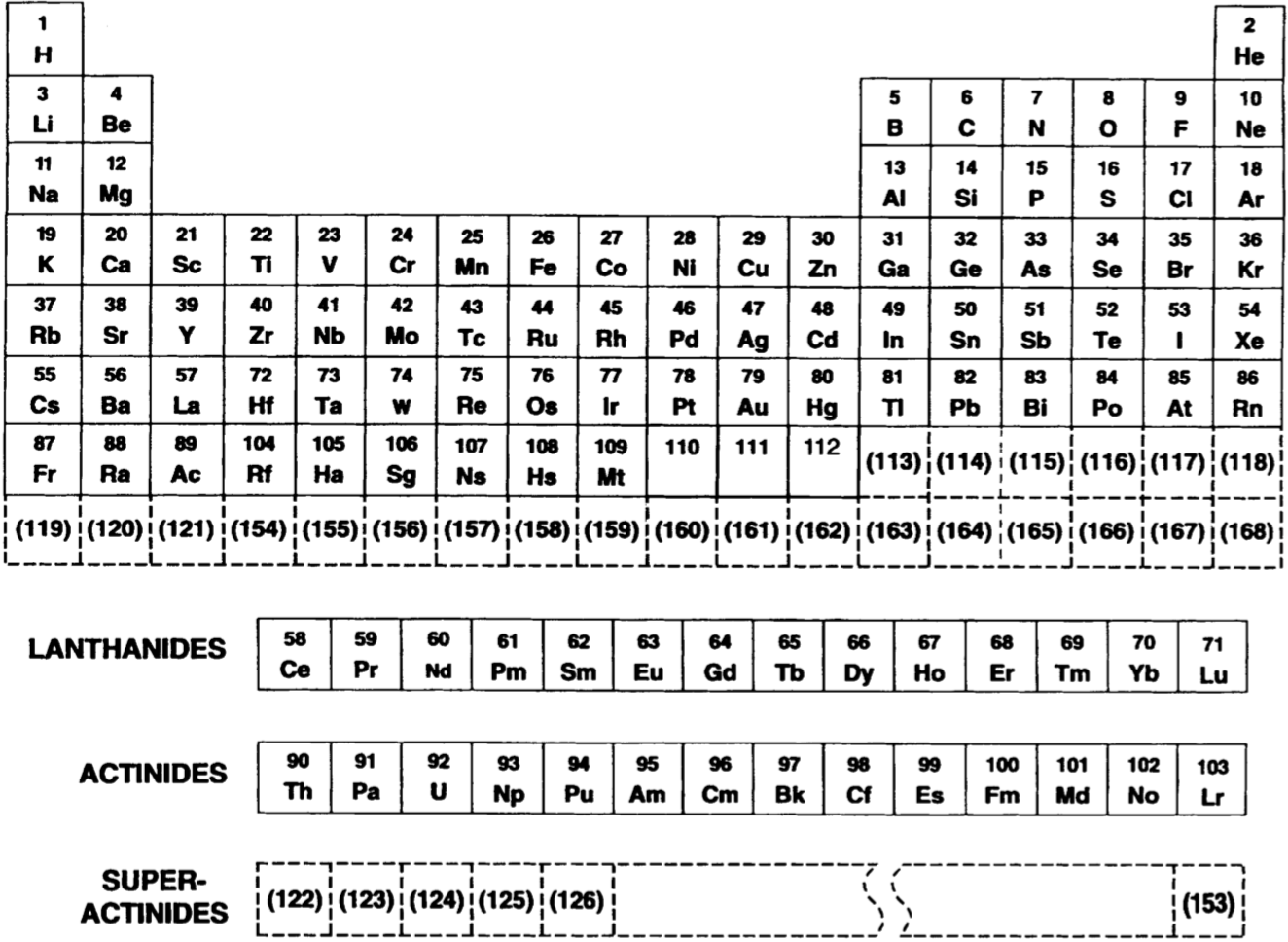 Periodic table database chemogenesis a futuristic periodic table showing predicted locations of a large number of transuranium elements atomic numbers in parentheses by glenn seaborg in 1976 urtaz Choice Image