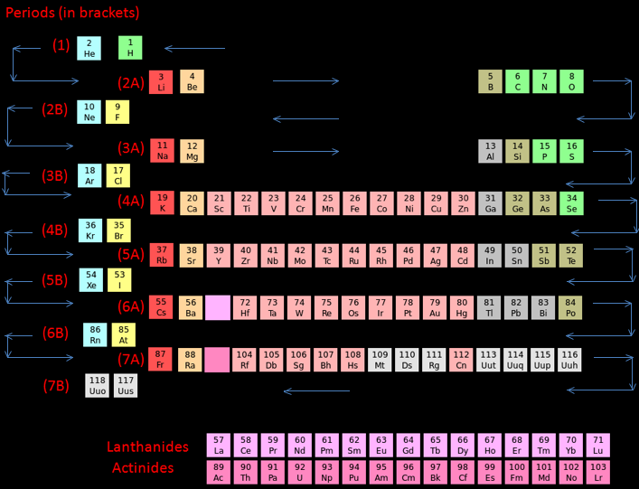 Periodic table database chemogenesis periodic trends atomic radius when moving opposite to the zigzag line in a particular period the atomic radius of the elements increase urtaz Choice Image