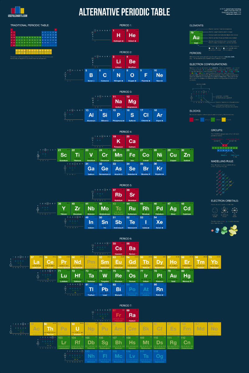 Periodic table database choice image periodic table images periodic table software images periodic table images periodic table database chemogenesis top of page gamestrikefo images gamestrikefo Images