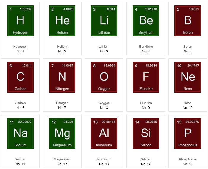 Periodic table database chemogenesis averaged ionisation potential periodic table urtaz Gallery