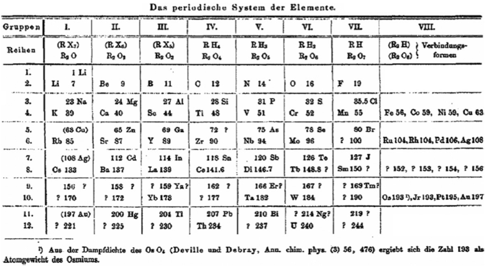 Brauner's Periodic Table of