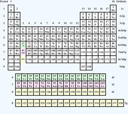 Periodic table database chemogenesis urtaz Choice Image