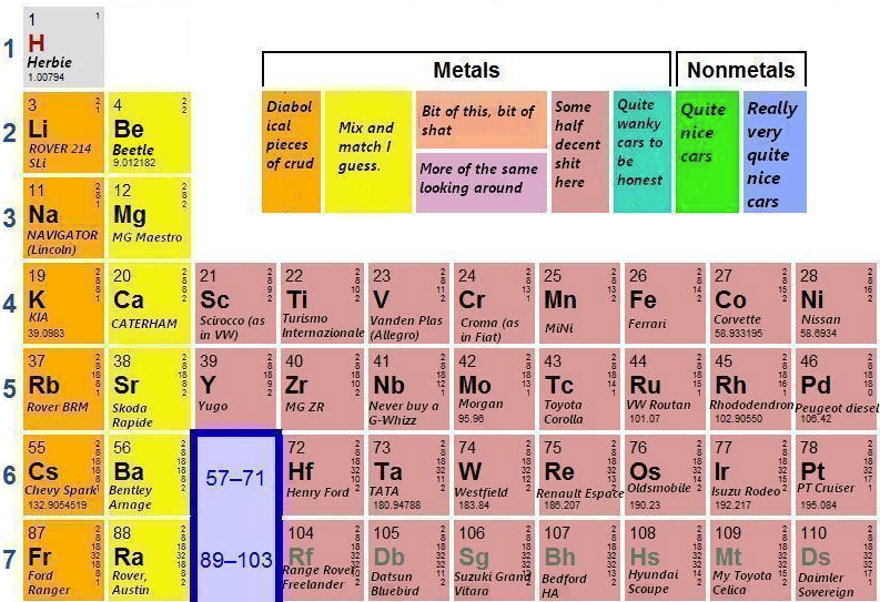 a periodic table of cars from the carnivorousness blog top of page