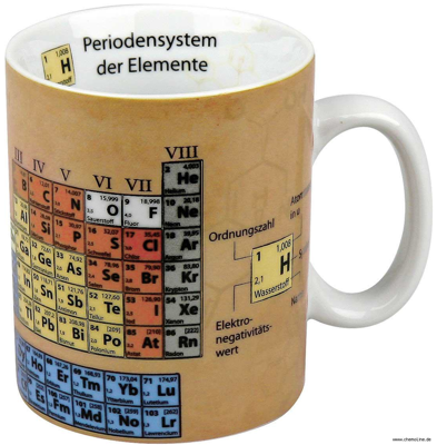 Magnetic Periodic Table Pt Coffee Mug Watches Clocks Ties Shower Curtain