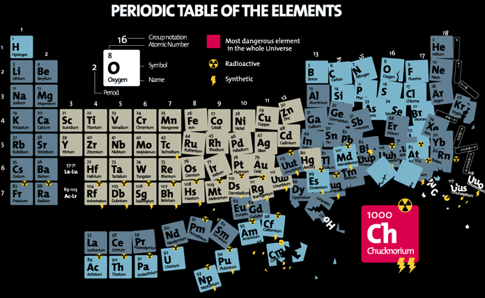 chucknorium the most dangerous element in the whole universe here