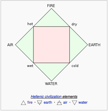 http://en.wikipedia.org/wiki/Classical_element