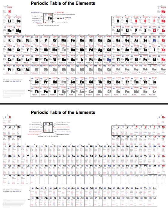 I need help finding a good periodic table with all this for Ptable electronegativity