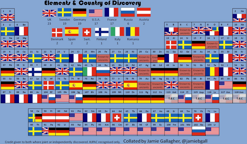 Periodic table database chemogenesis county of discovery periodic table urtaz Gallery