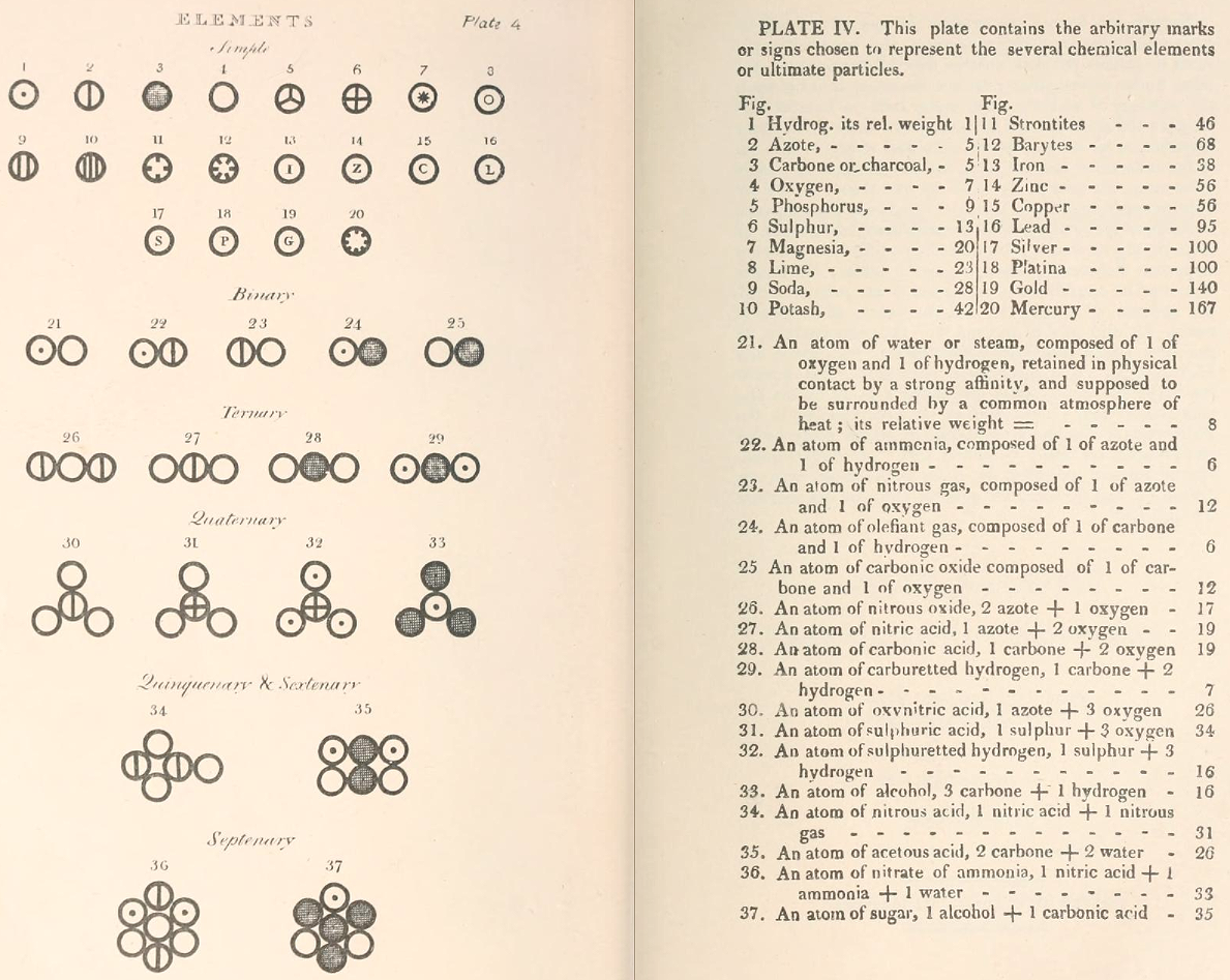 daltons elements 1808