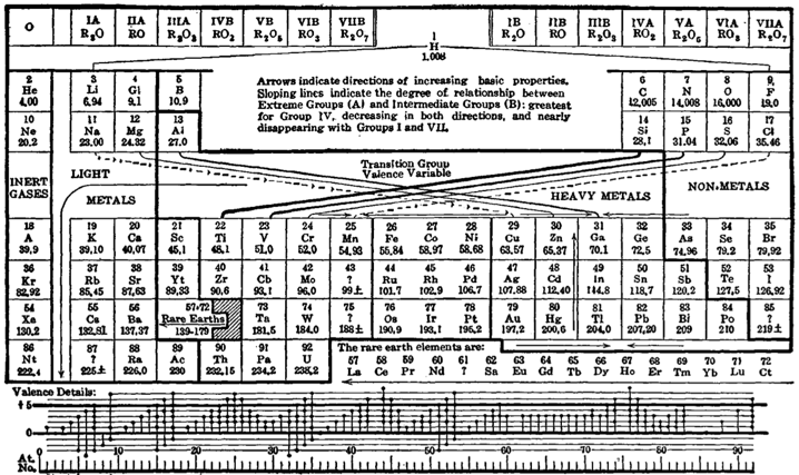 sargent-welch periodic table pdf free