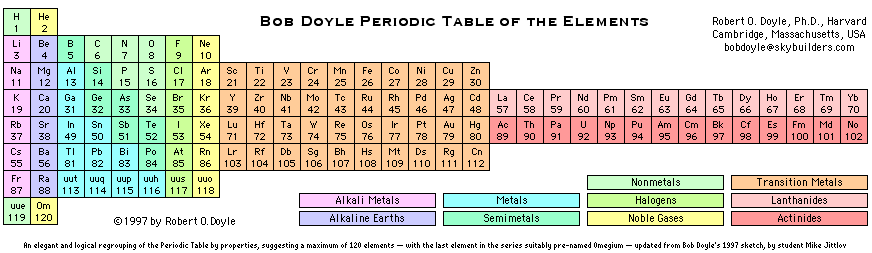 1997 bob doyle periodic table of the elements - Tabla Periodica Bob
