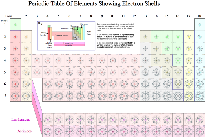 Periodic table database chemogenesis a wikipedia periodic tables of the elements showing the electron shells urtaz Images