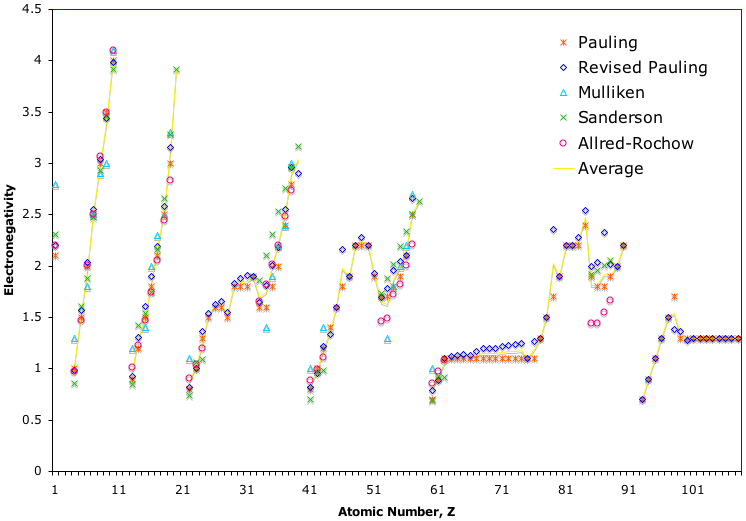 Periodic table database chemogenesis when the pauling revised pauling mulliken sanderson and allred rochow electronegativity scales are plotted together against atomic number z urtaz Image collections