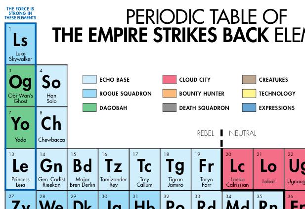 Periodic Table Database Chemogenesis