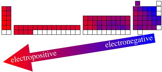 Philosophy | Periodic Table | Chemogenesis